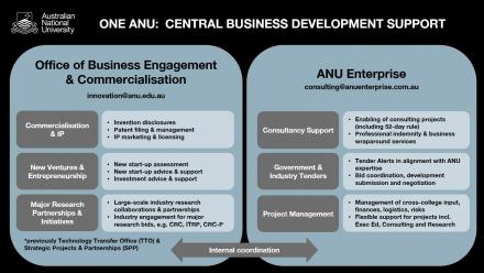 Figure depicting split of business activities between Office of Business Engagement & Commercialisation and ANU Enterprise