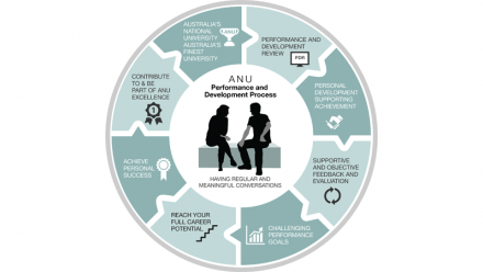 PDR Process Infographic