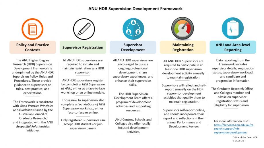 HDR Supervision Development Framework