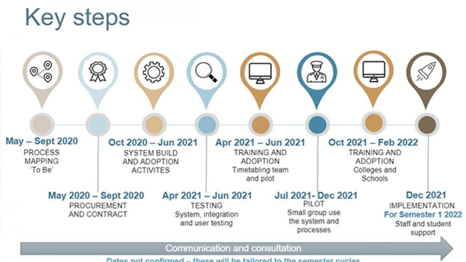 The graphic displays high level project plan.It shows May 2020 - Sep 2020 'To be'Process mapping, Oct 2020 - Jun 2021 - System build and adoption activities, Apr 2021- Jun2021 - System and user testing,Jul 2021 - Dec 2021 Pilot test and release