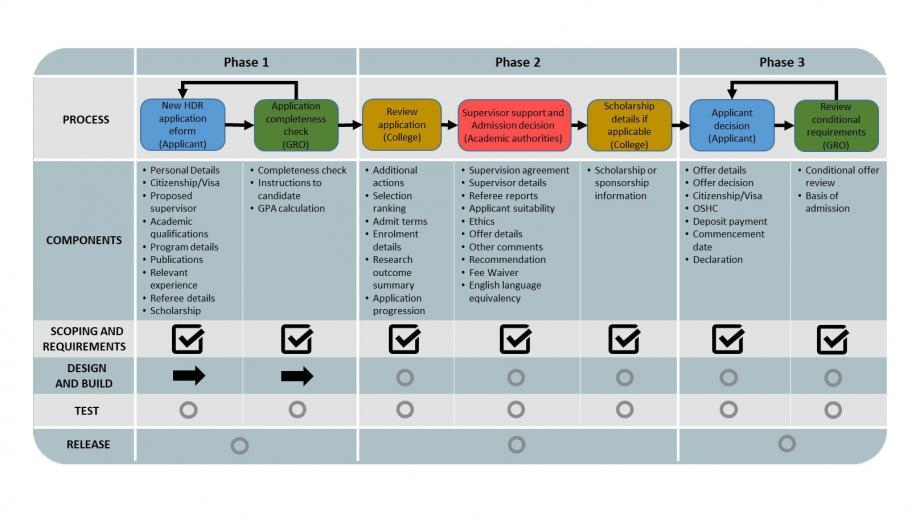 Project Phases Plan