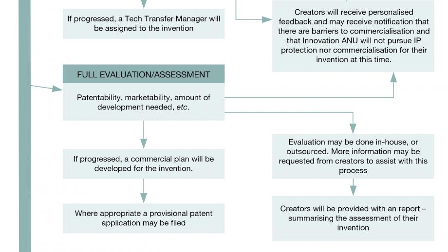 Innovation ANU's invention disclosure and assessment process