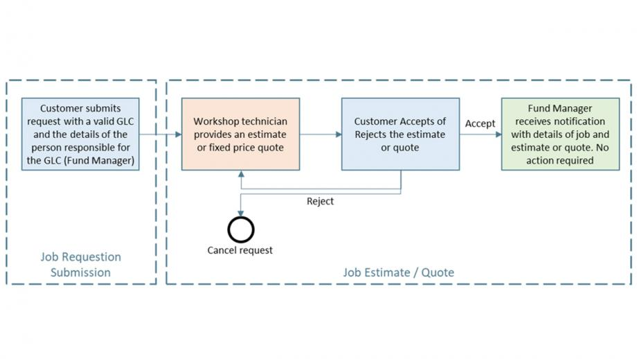 Workflow diagram. Job request submission goes to workshop technician for quote, then to customer for acceptance