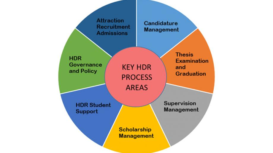 KEY HDR Process Areas whell diagram