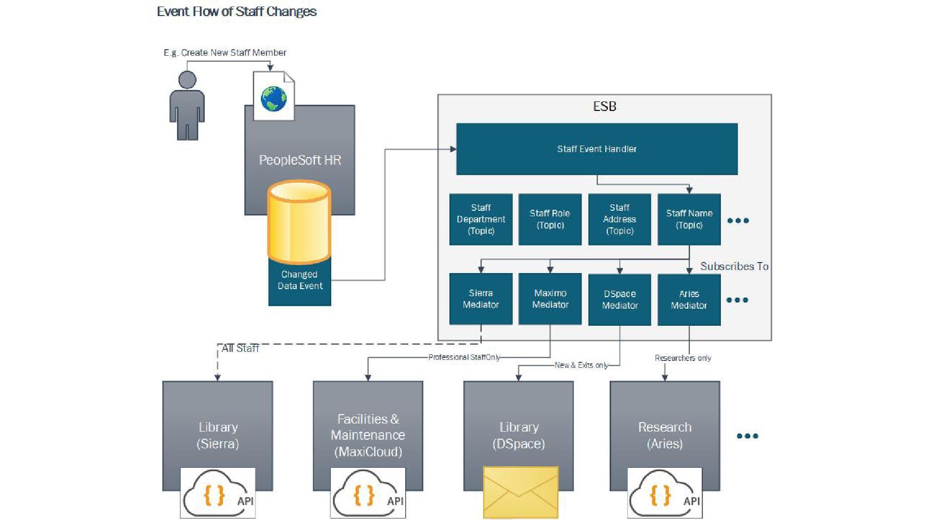 Connecting ANU Project (Data Integration) - Staff Services - ANU